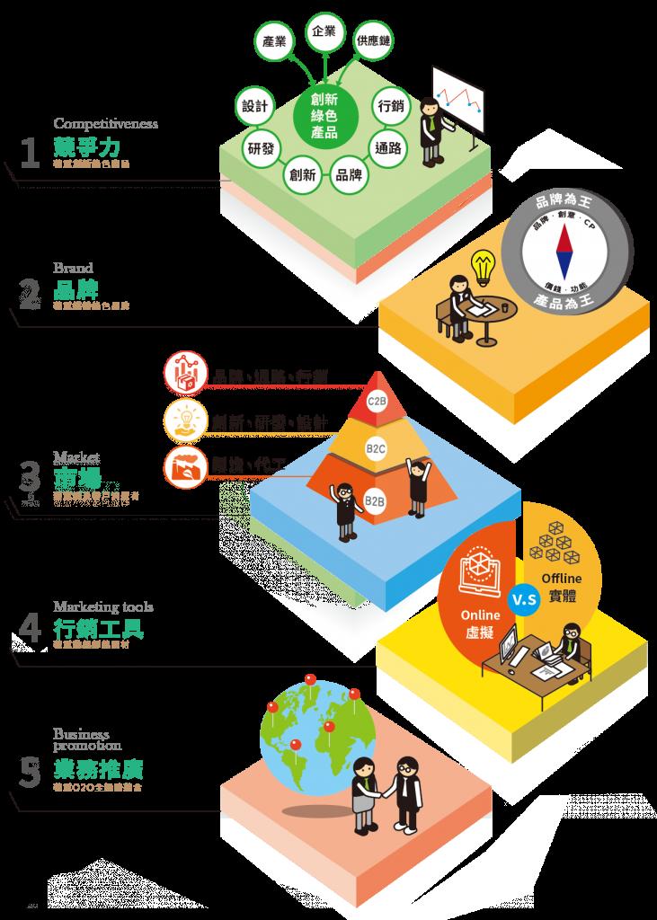 綠色企業展示平台步驟